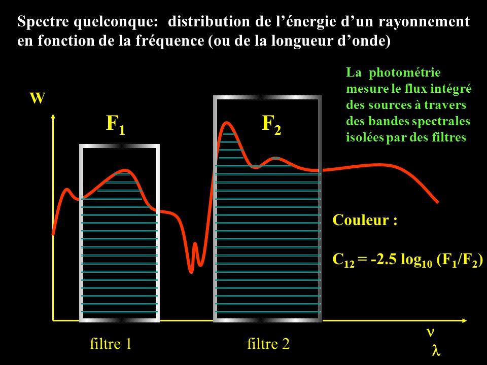 Spectre quelconque: distribution de l'énergie d'un rayonnement en fonction de la fréquence (ou de la longueur d'onde)