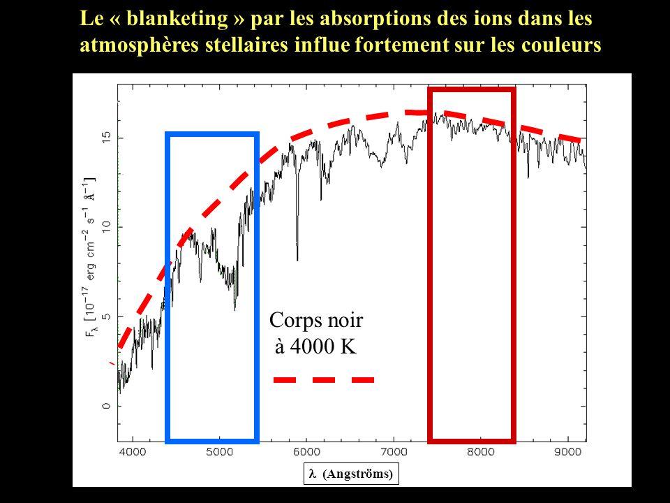 Le « blanketing » par les absorptions des ions dans les