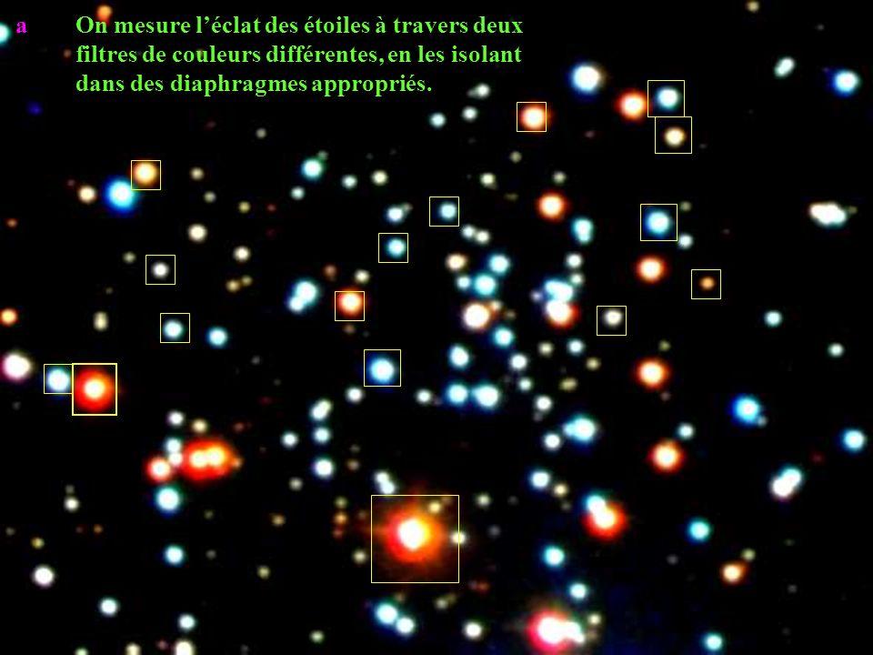 a On mesure l'éclat des étoiles à travers deux