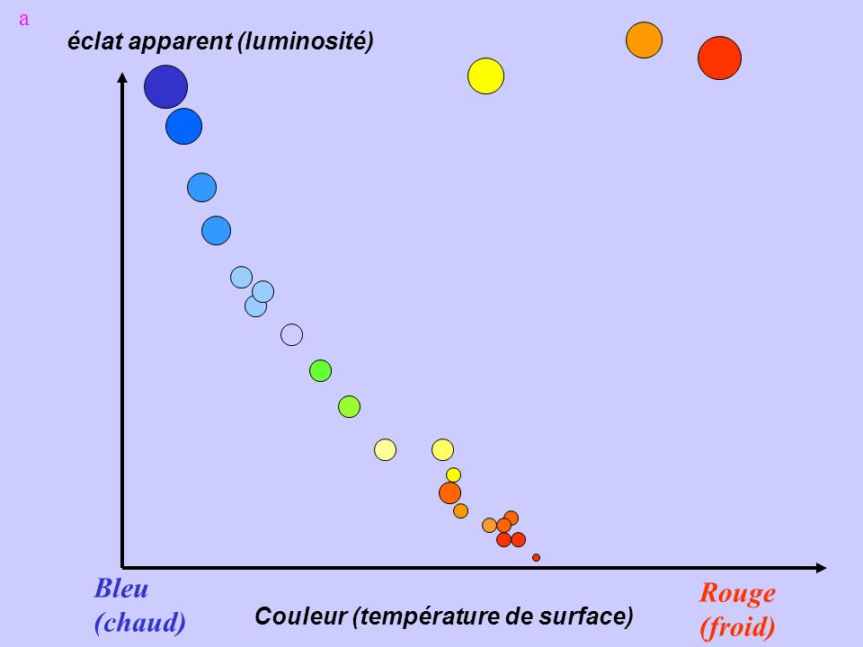 Bleu Rouge (chaud) (froid) a éclat apparent (luminosité)