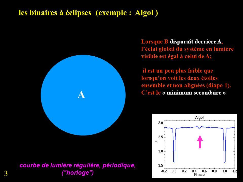 courbe de lumière régulière, périodique,
