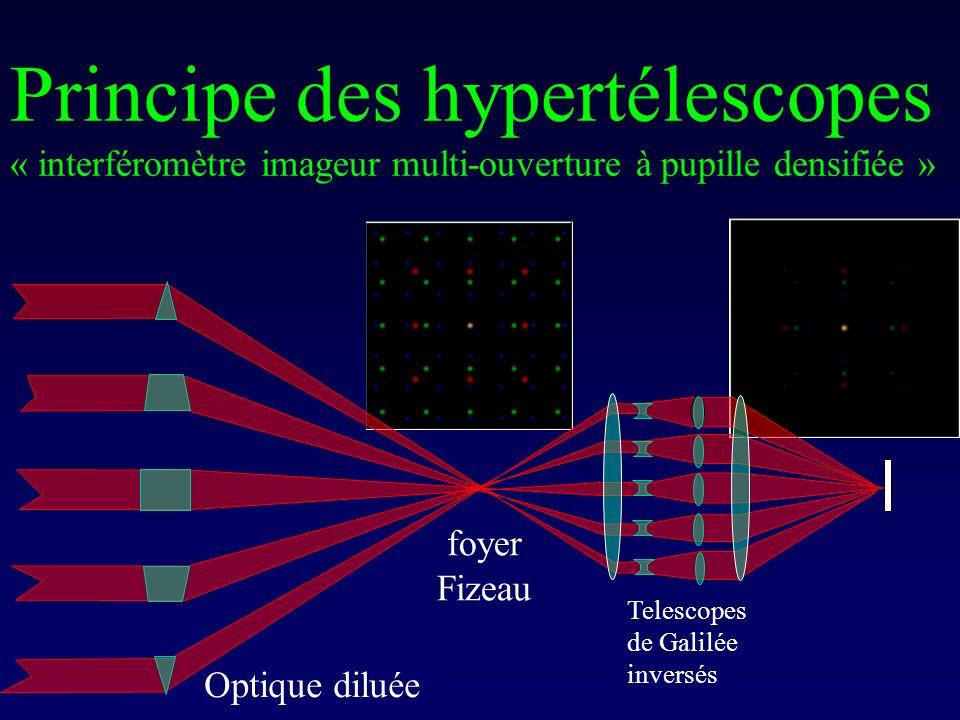 Principe des hypertélescopes « interféromètre imageur multi-ouverture à pupille densifiée »