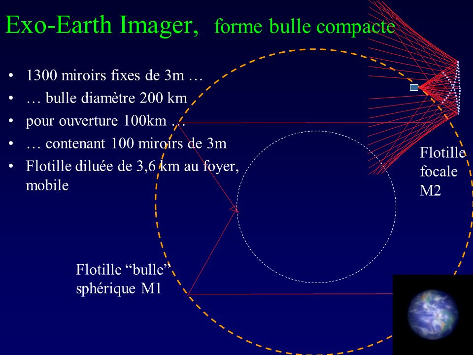 Exo-Earth Imager, forme bulle compacte