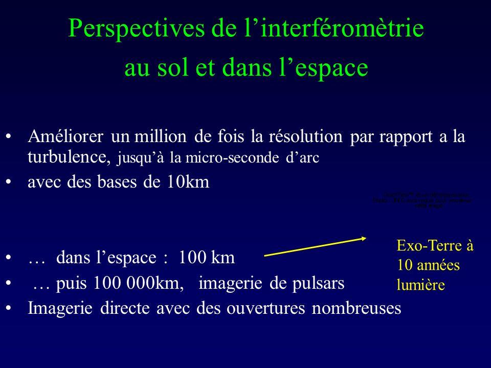 Perspectives de l'interféromètrie au sol et dans l'espace