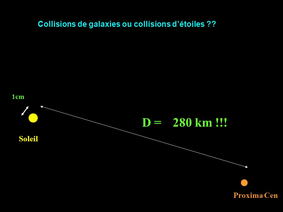 D = 280 km !!! Collisions de galaxies ou collisions d'étoiles