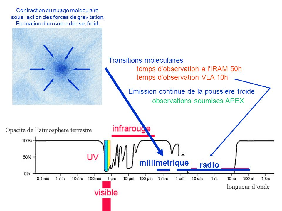 millimetrique radio Transitions moleculaires
