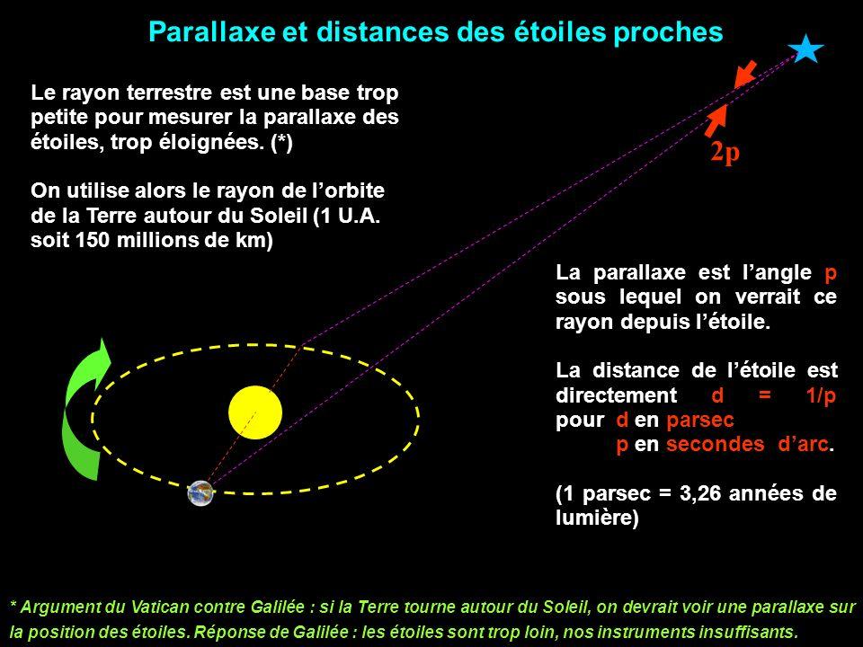 Parallaxe et distances des étoiles proches
