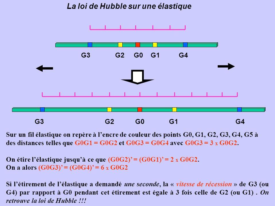 La loi de Hubble sur une élastique