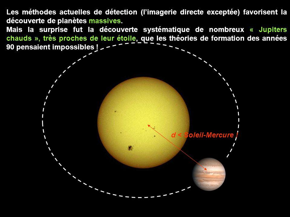 Les méthodes actuelles de détection (l'imagerie directe exceptée) favorisent la découverte de planètes massives.