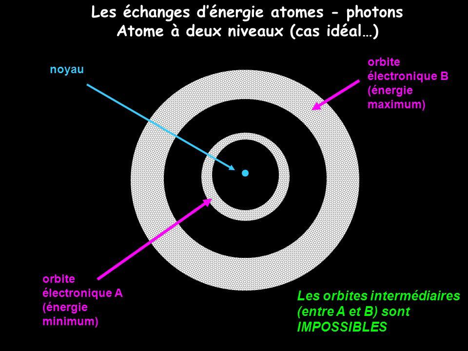 Les échanges d'énergie atomes - photons