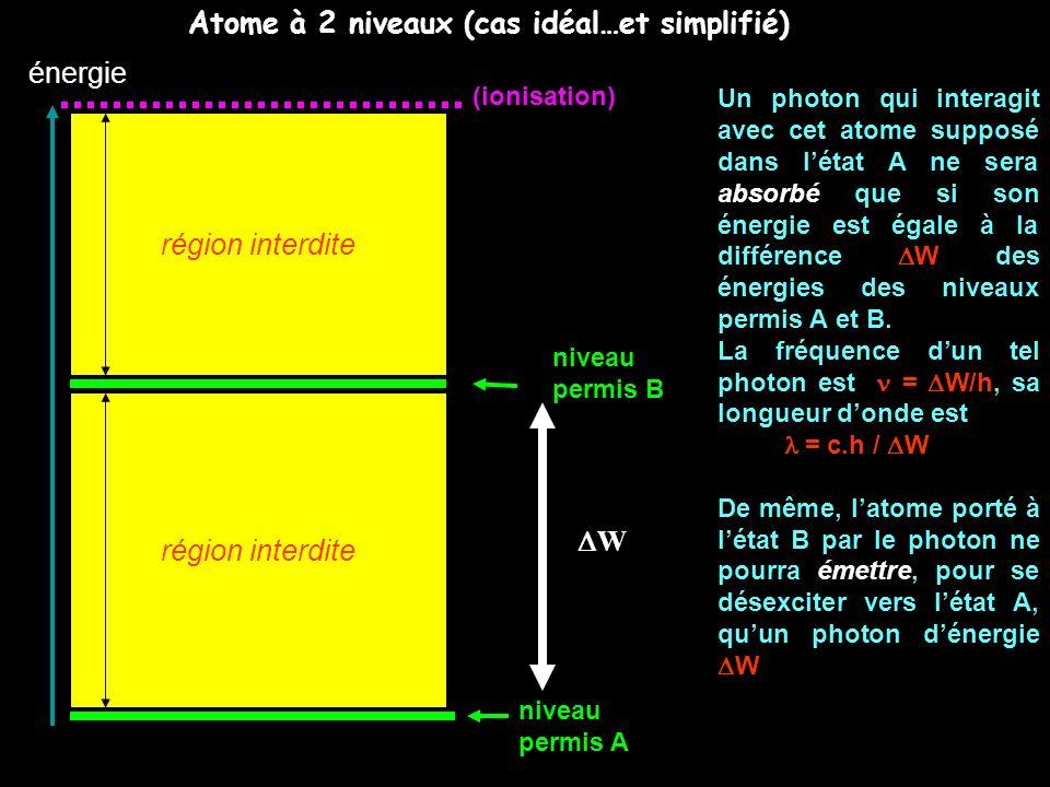 Atome à 2 niveaux (cas idéal…et simplifié)