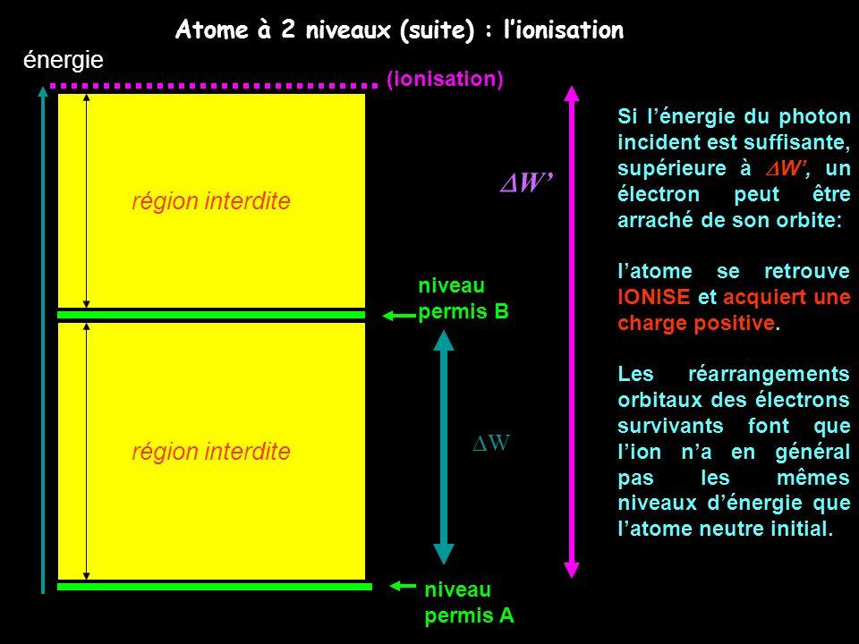 DW' Atome à 2 niveaux (suite) : l'ionisation énergie région interdite