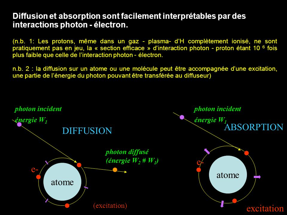 ABSORPTION DIFFUSION e- atome e- atome excitation