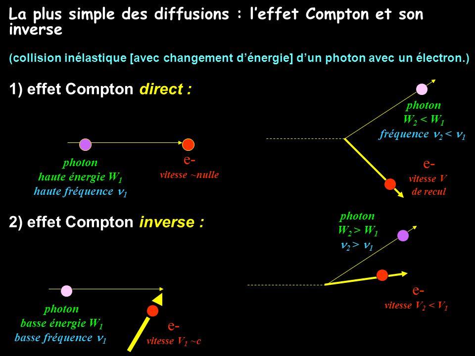 La plus simple des diffusions : l'effet Compton et son inverse
