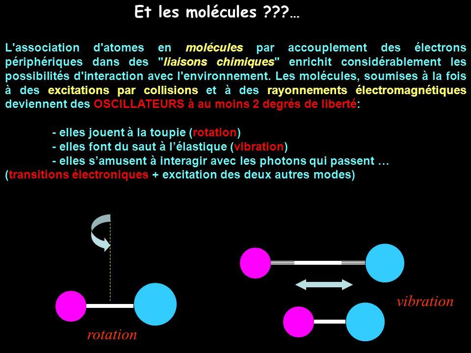 Et les molécules … vibration rotation