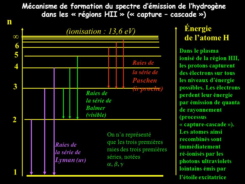 n Énergie (ionisation : 13,6 eV) de l'atome H  6 5 4 3 2 1