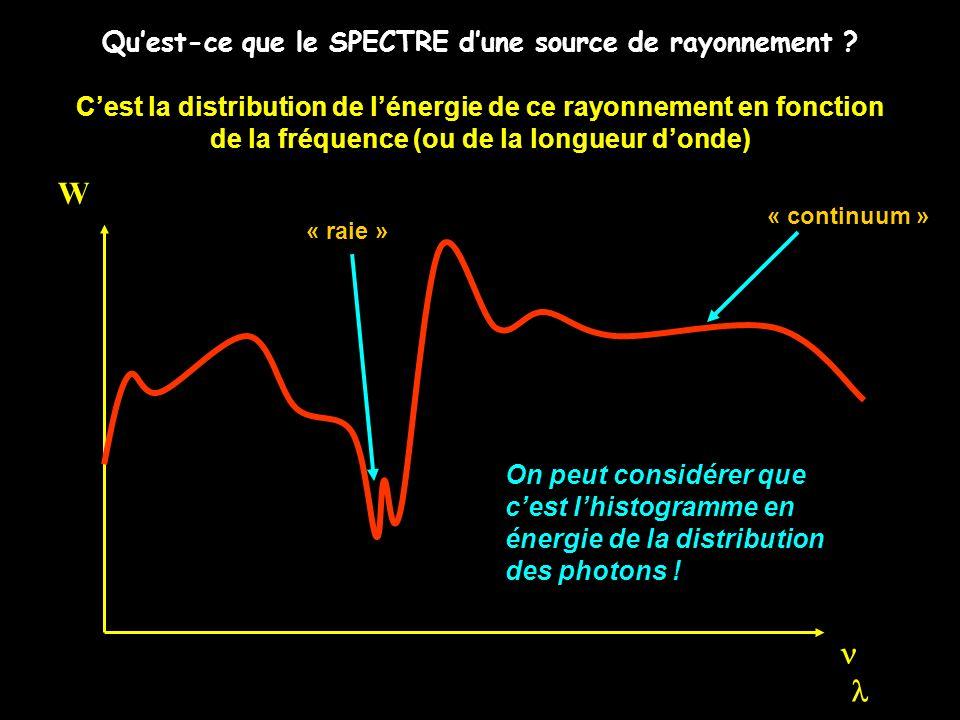 W n (l) Qu'est-ce que le SPECTRE d'une source de rayonnement