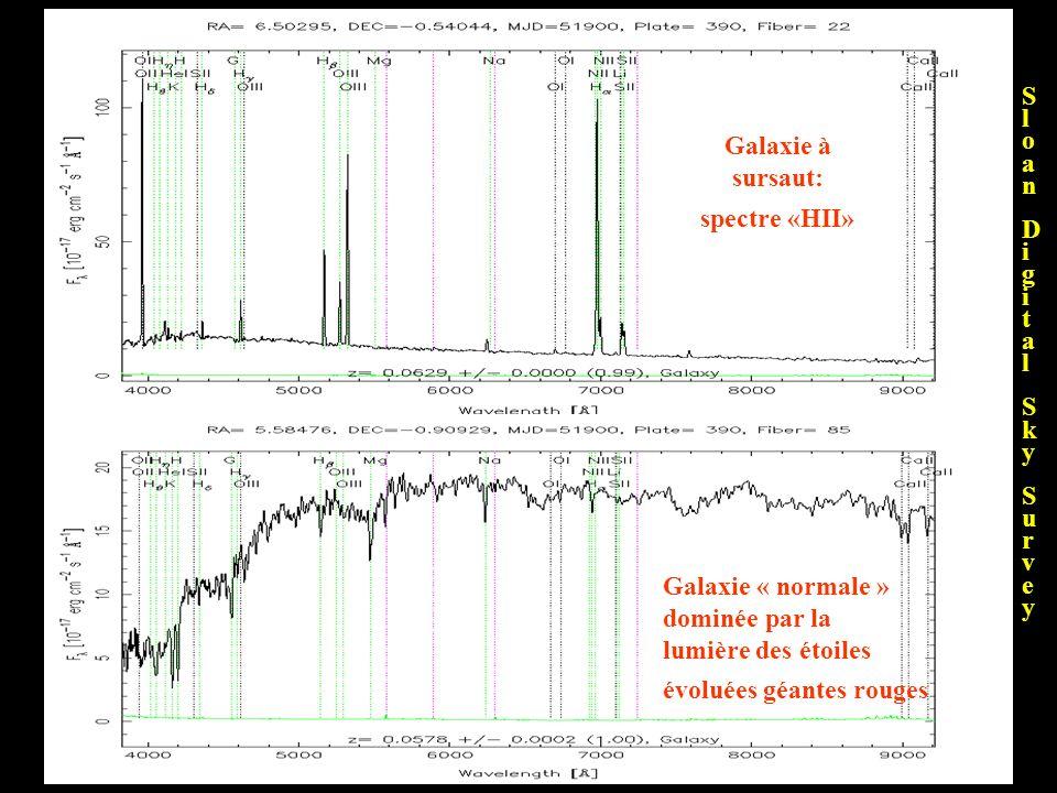Sl. o. a. n. D. i. g. t. k. y. u. r. v. e. Galaxie à. sursaut: spectre «HII» Galaxie « normale » dominée par la.