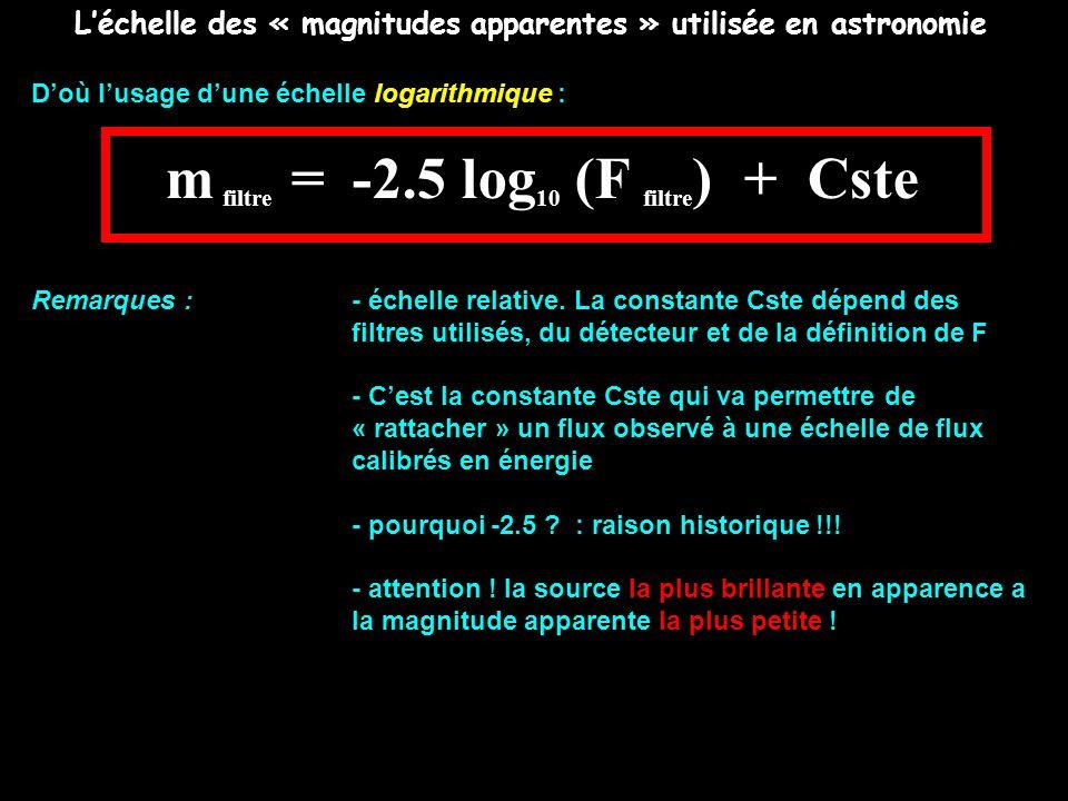 L'échelle des « magnitudes apparentes » utilisée en astronomie
