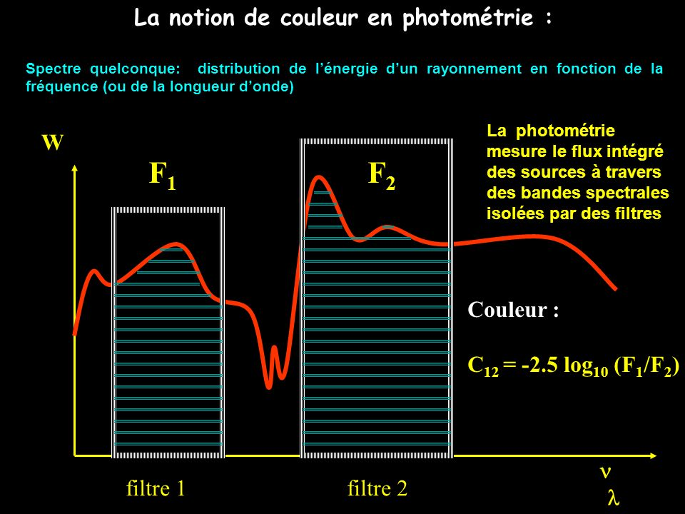 La notion de couleur en photométrie :