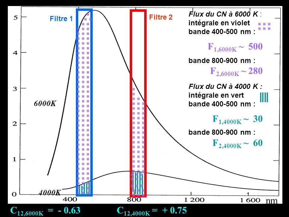 nm 6000K. 4000K. Flux du CN à 6000 K : intégrale en violet. bande 400-500 nm : F1,6000K ~ 500.