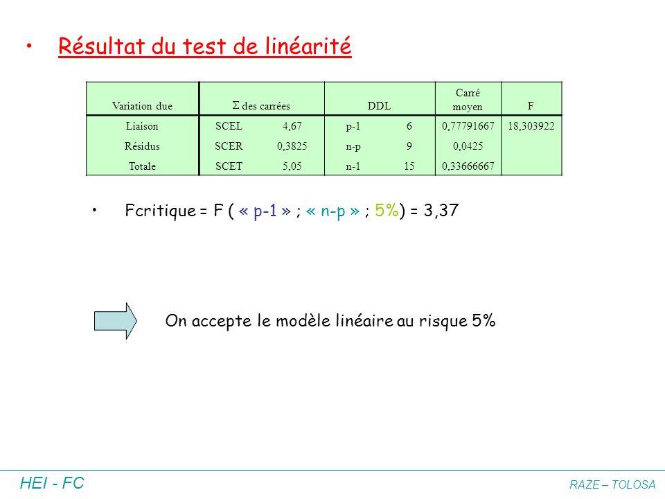 Résultat du test de linéarité
