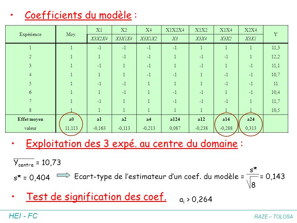 Coefficients du modèle :
