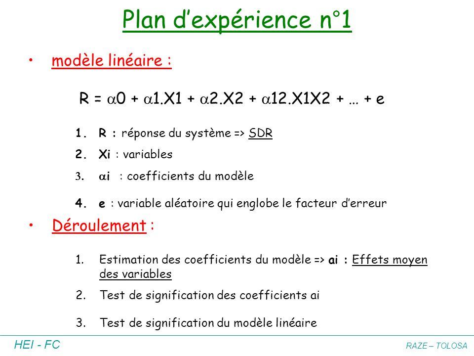 Plan d'expérience n°1 modèle linéaire :