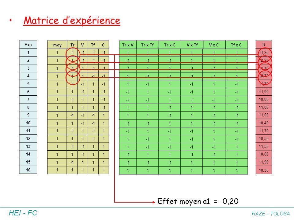 Matrice d'expérience Effet moyen a1 = -0,20 Exp 1 2 3 4 5 6 7 8 9 10