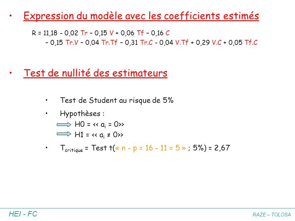 Expression du modèle avec les coefficients estimés