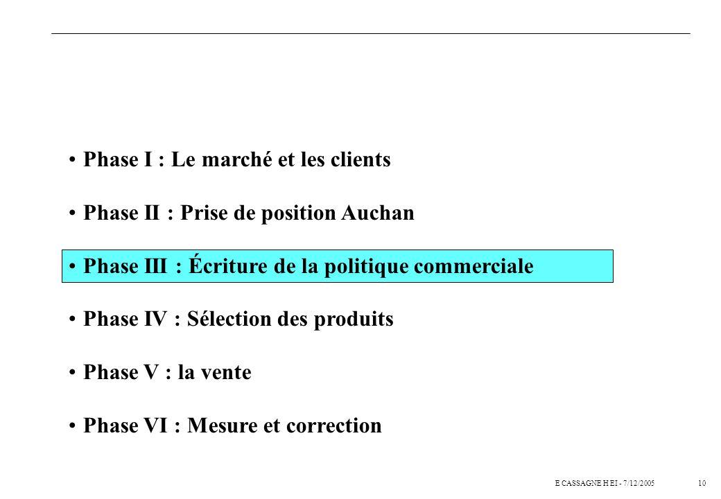 Phase I : Le marché et les clients Phase II : Prise de position Auchan