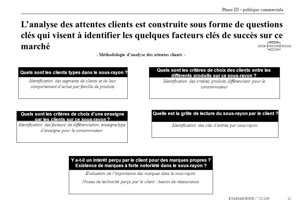 - Méthodologie d'analyse des attentes clients -