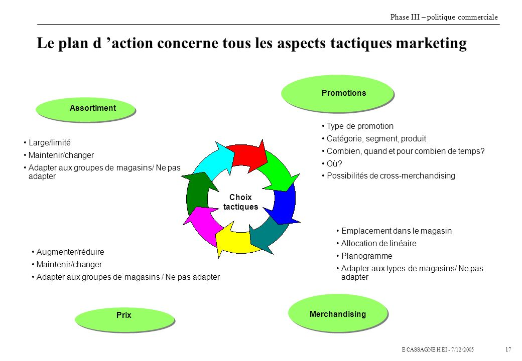 Le plan d 'action concerne tous les aspects tactiques marketing