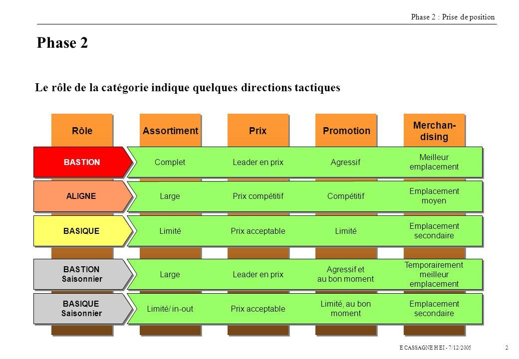 Phase 2 Le rôle de la catégorie indique quelques directions tactiques