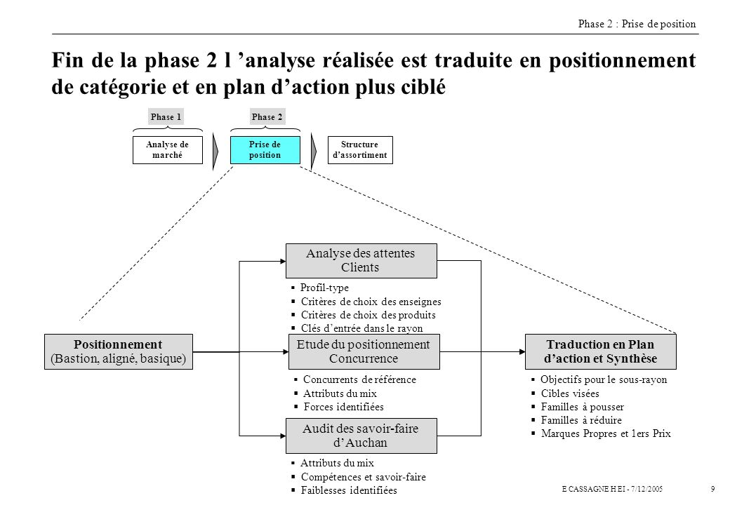 Structure d'assortiment Traduction en Plan d'action et Synthèse