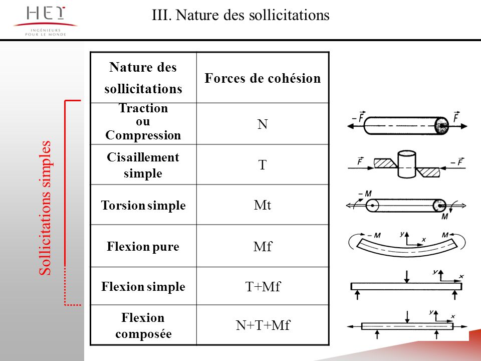 III. Nature des sollicitations