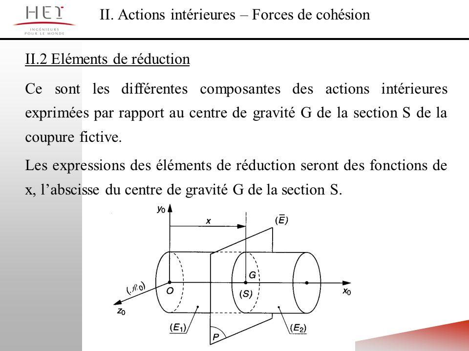 II. Actions intérieures – Forces de cohésion
