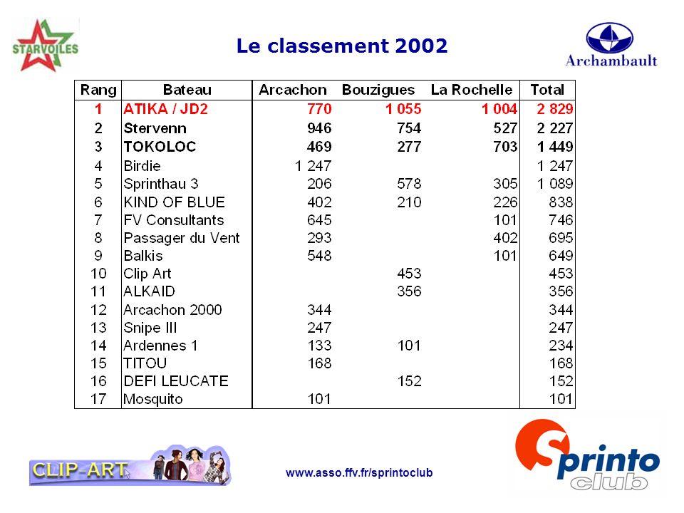 Le classement 2002 www.asso.ffv.fr/sprintoclub