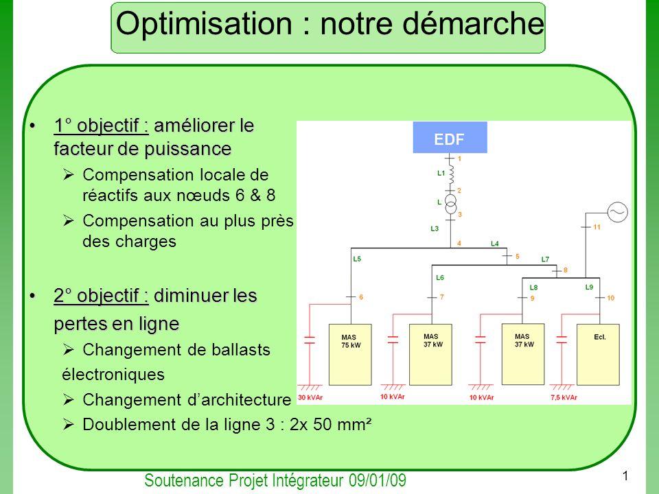 Optimisation : notre démarche