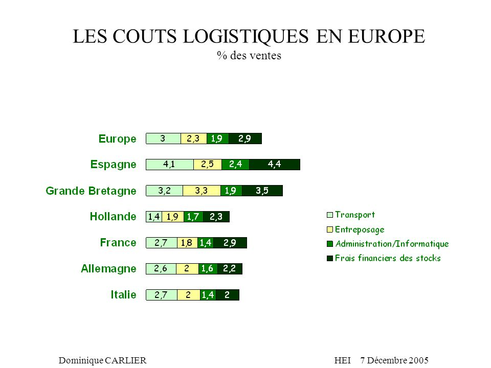 LES COUTS LOGISTIQUES EN EUROPE % des ventes