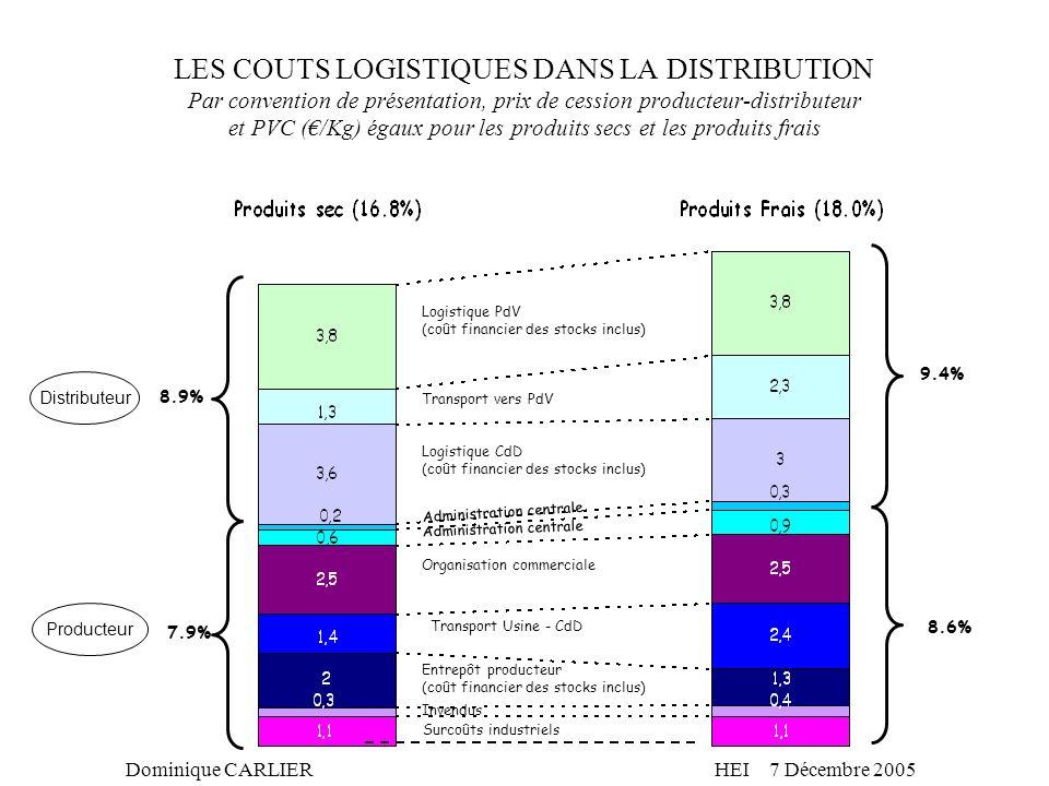 LES COUTS LOGISTIQUES DANS LA DISTRIBUTION Par convention de présentation, prix de cession producteur-distributeur et PVC (€/Kg) égaux pour les produits secs et les produits frais