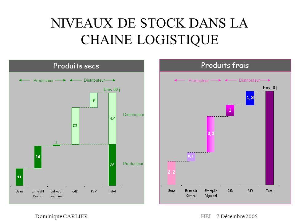 NIVEAUX DE STOCK DANS LA CHAINE LOGISTIQUE