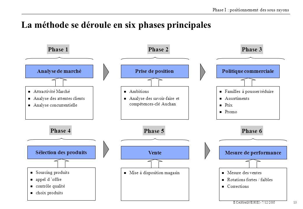 La méthode se déroule en six phases principales