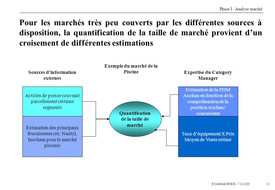 Phase I : Analyse marché
