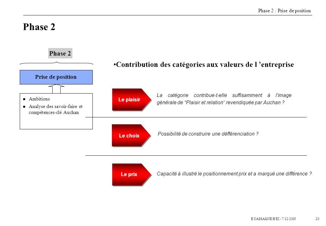 Phase 2 Contribution des catégories aux valeurs de l 'entreprise ...