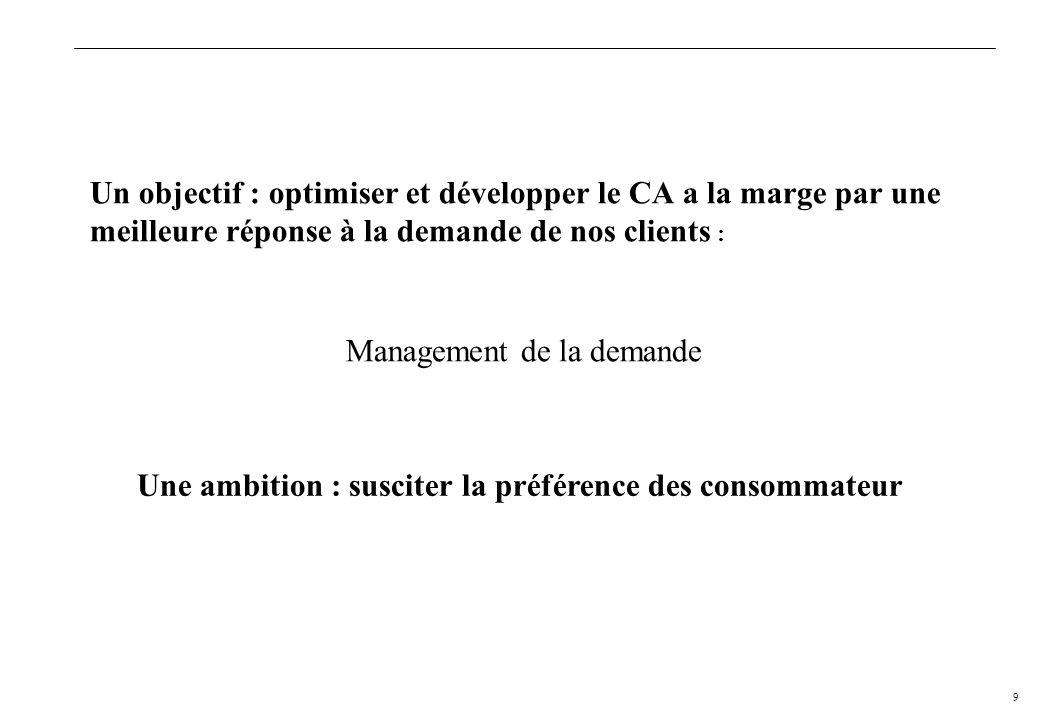 Management de la demande