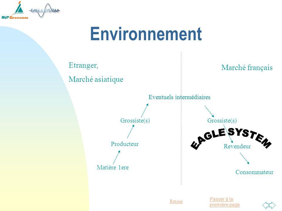 Environnement Etranger, Marché français Marché asiatique EAGLE SYSTEM