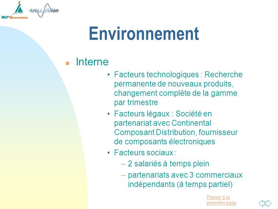 Environnement Interne