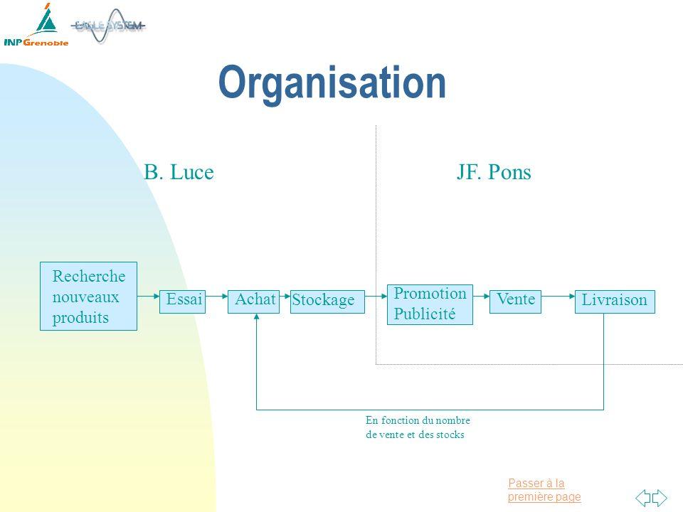 Organisation B. Luce JF. Pons Recherche nouveaux produits