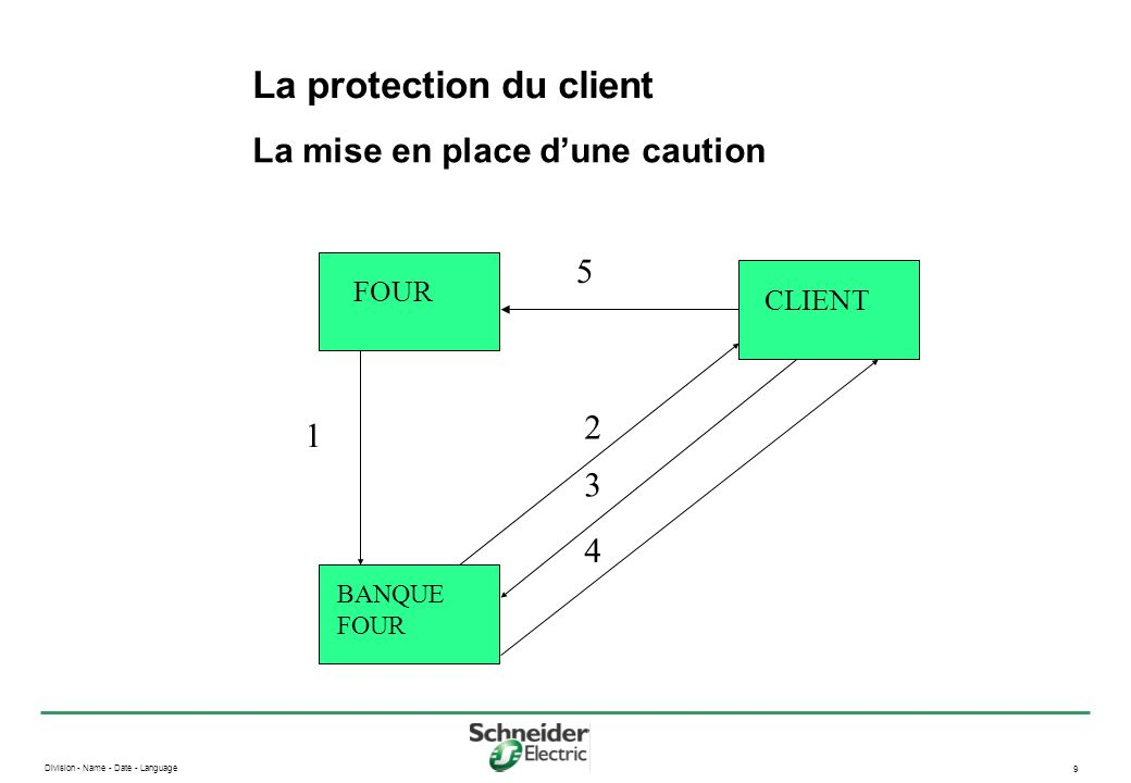 La protection du client